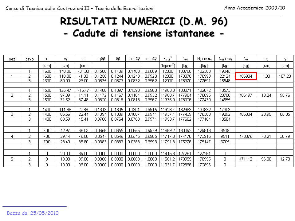 RISULTATI NUMERICI (D.M. 96) - Cadute di tensione istantanee -