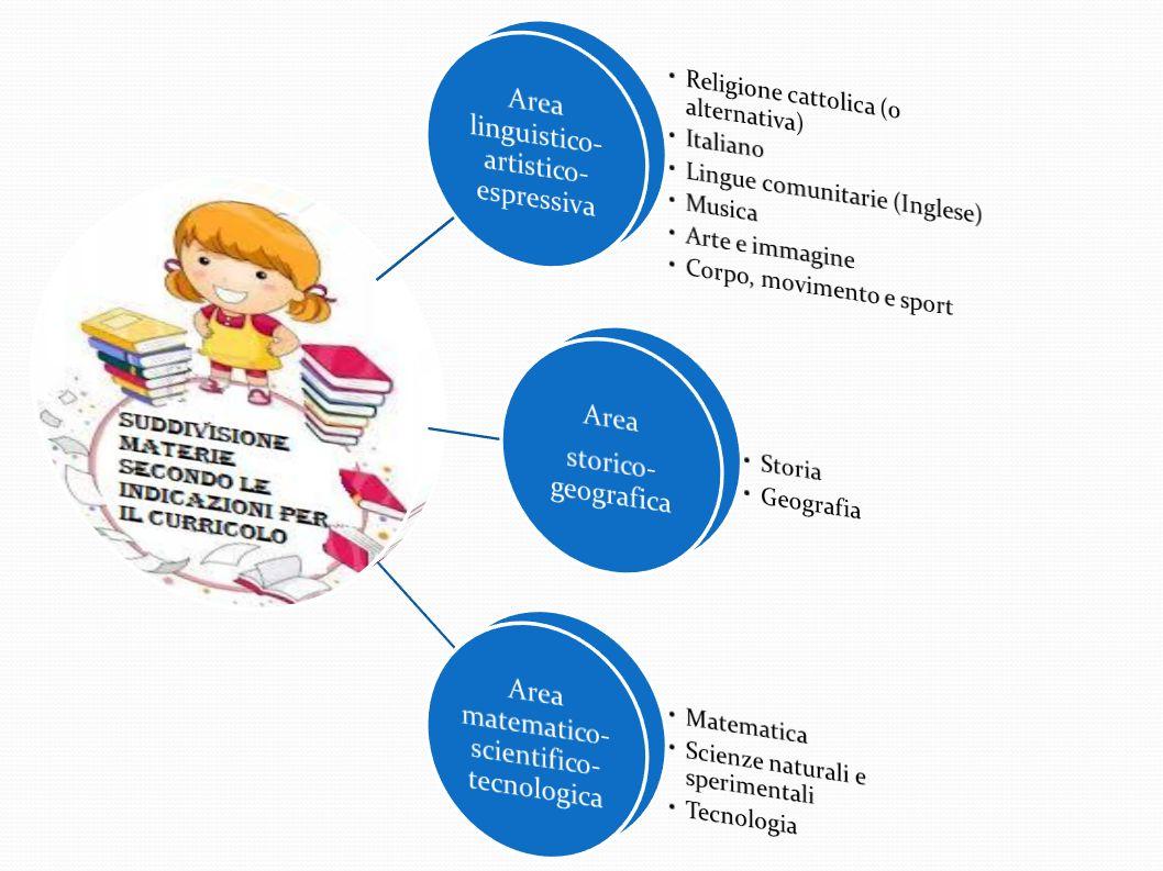 Area linguistico-artistico-espressiva