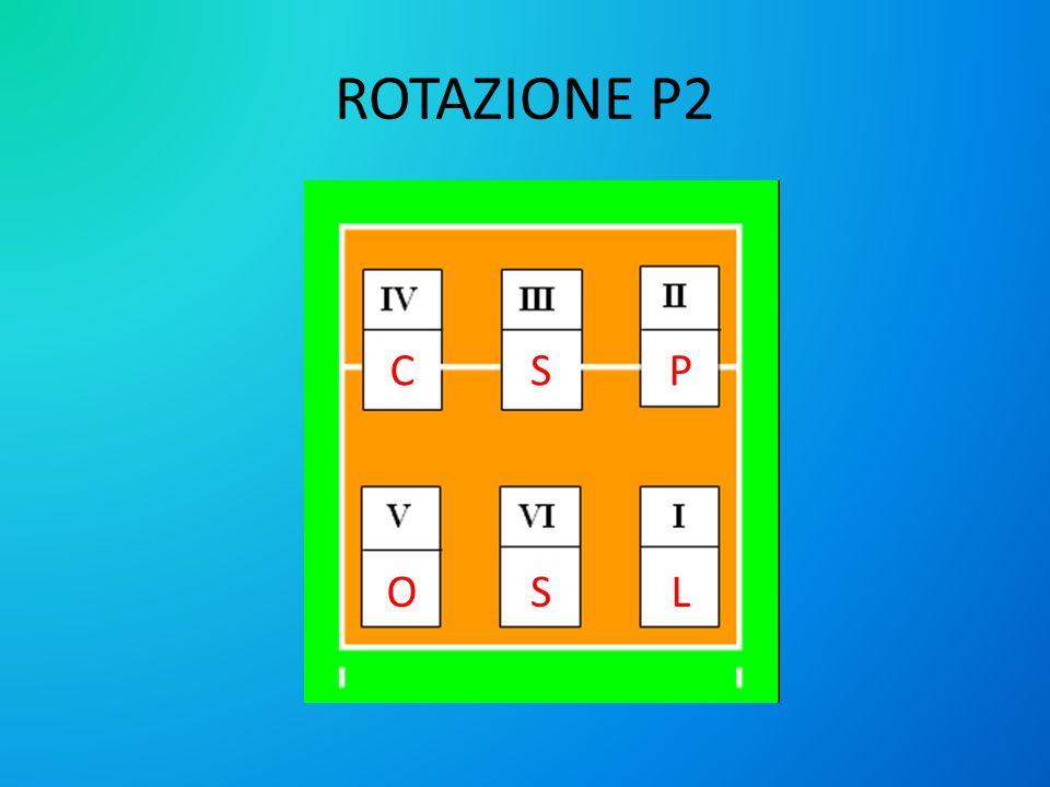ROTAZIONE P2 C S P O S L