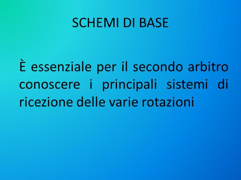 Schemi di base È essenziale per il secondo arbitro conoscere i principali sistemi di ricezione delle varie rotazioni.
