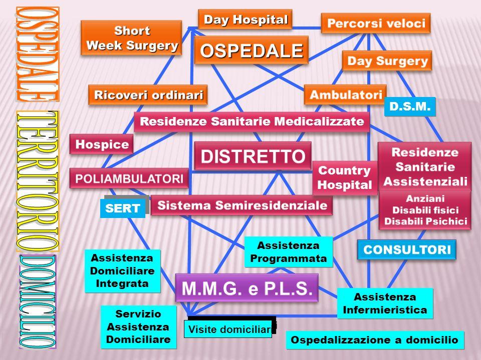 OSPEDALE TERRITORIO DOMICILIO OSPEDALE DISTRETTO M.M.G. e P.L.S.