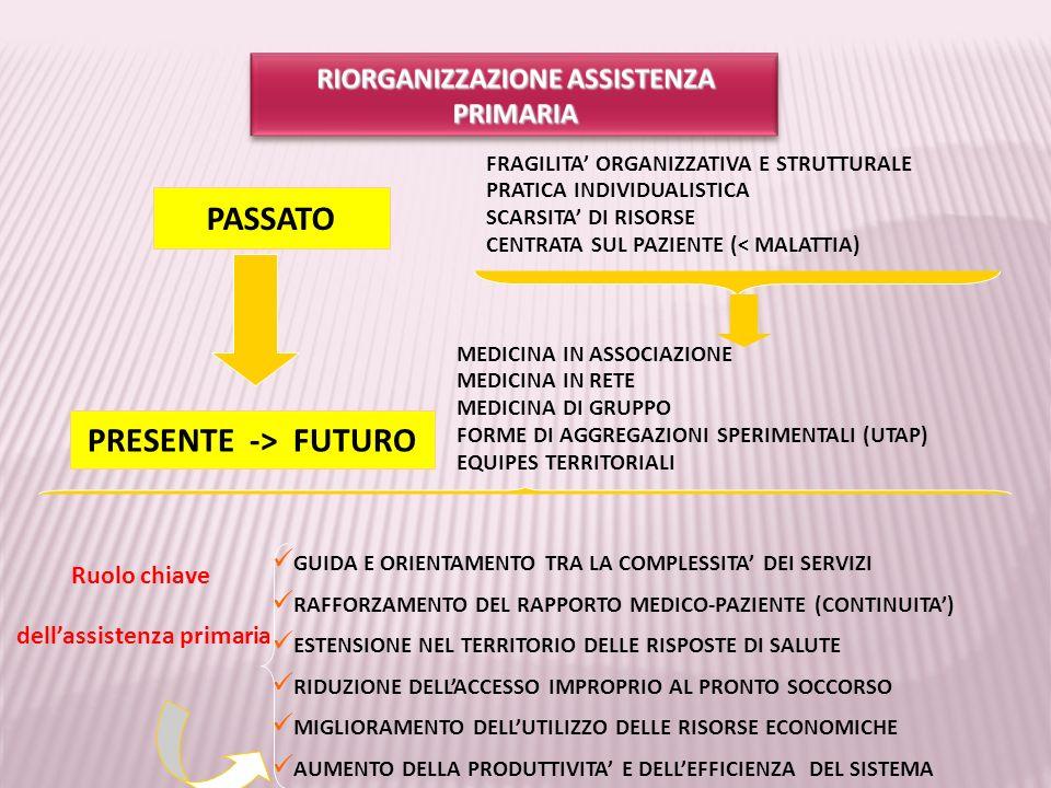 RIORGANIZZAZIONE ASSISTENZA PRIMARIA dell'assistenza primaria