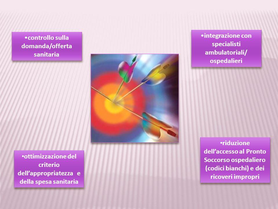 integrazione con specialisti ambulatoriali/ ospedalieri
