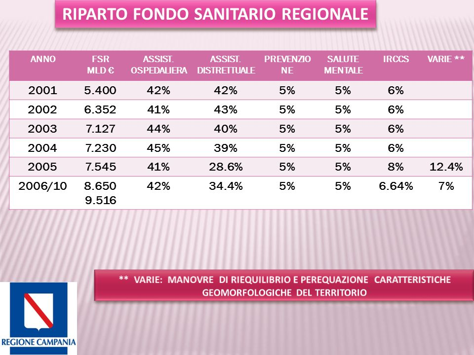 RIPARTO FONDO SANITARIO REGIONALE