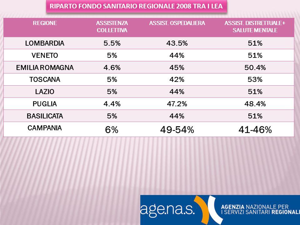 6% 49-54% 41-46% RIPARTO FONDO SANITARIO REGIONALE 2008 TRA I LEA