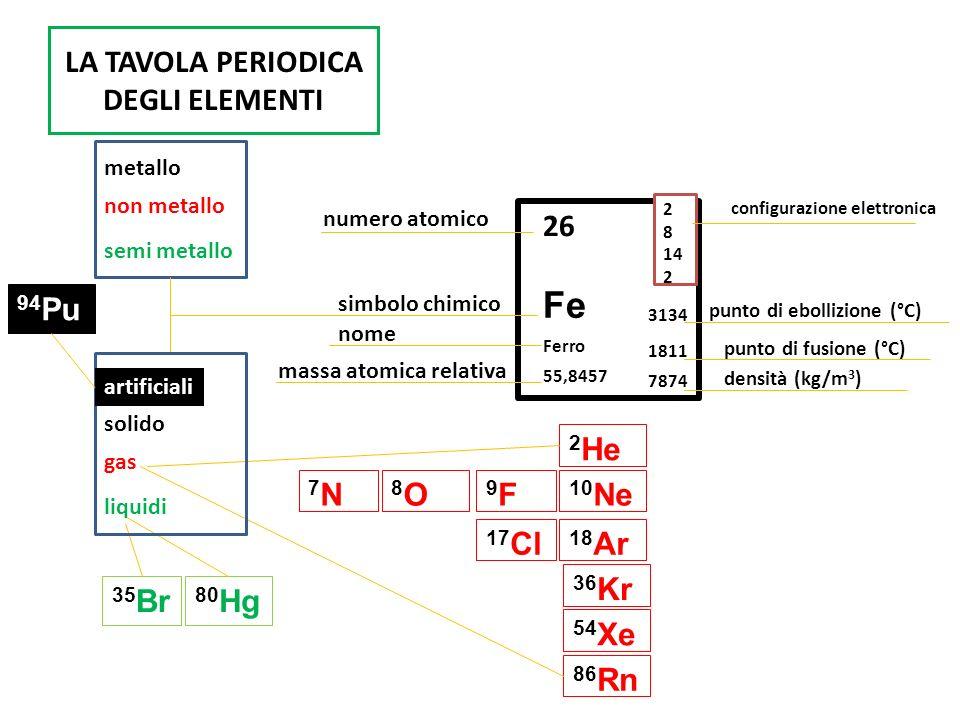 Gli elementi chimici 8 o f au hg ppt video online scaricare - Tavola periodica degli elementi spiegazione ...