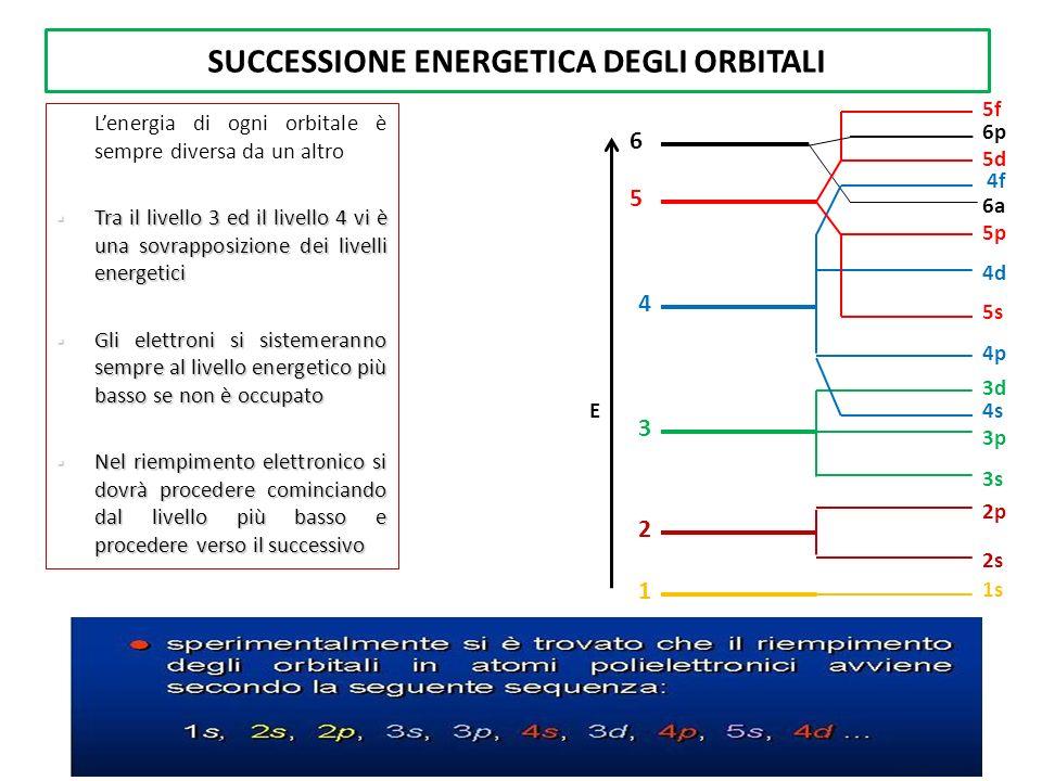SUCCESSIONE ENERGETICA DEGLI ORBITALI