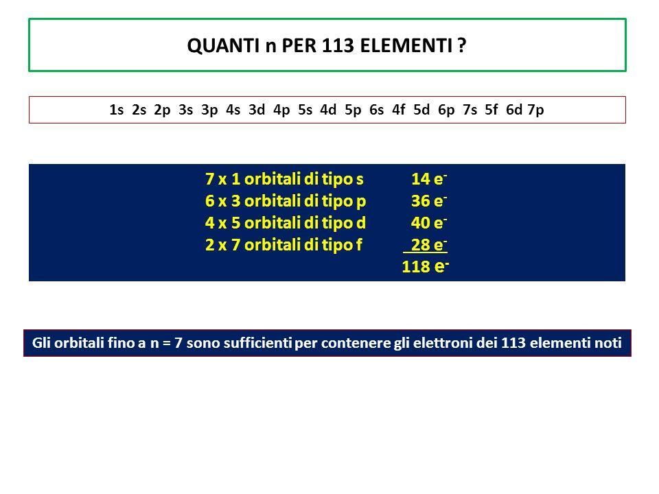 QUANTI n PER 113 ELEMENTI 7 x 1 orbitali di tipo s 14 e-