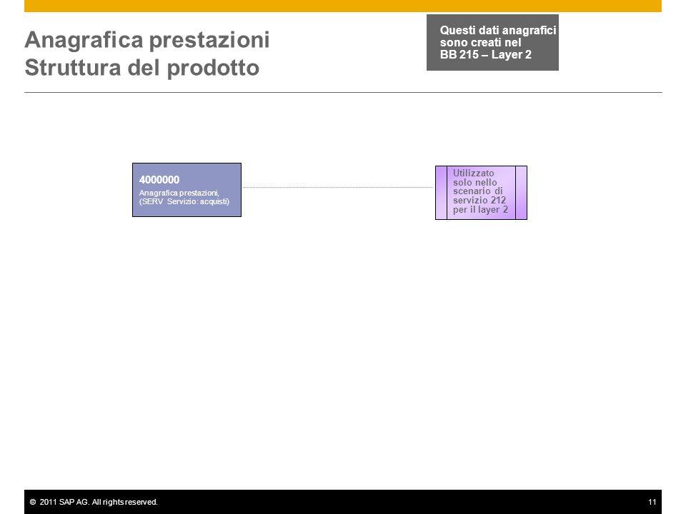 Anagrafica prestazioni Struttura del prodotto