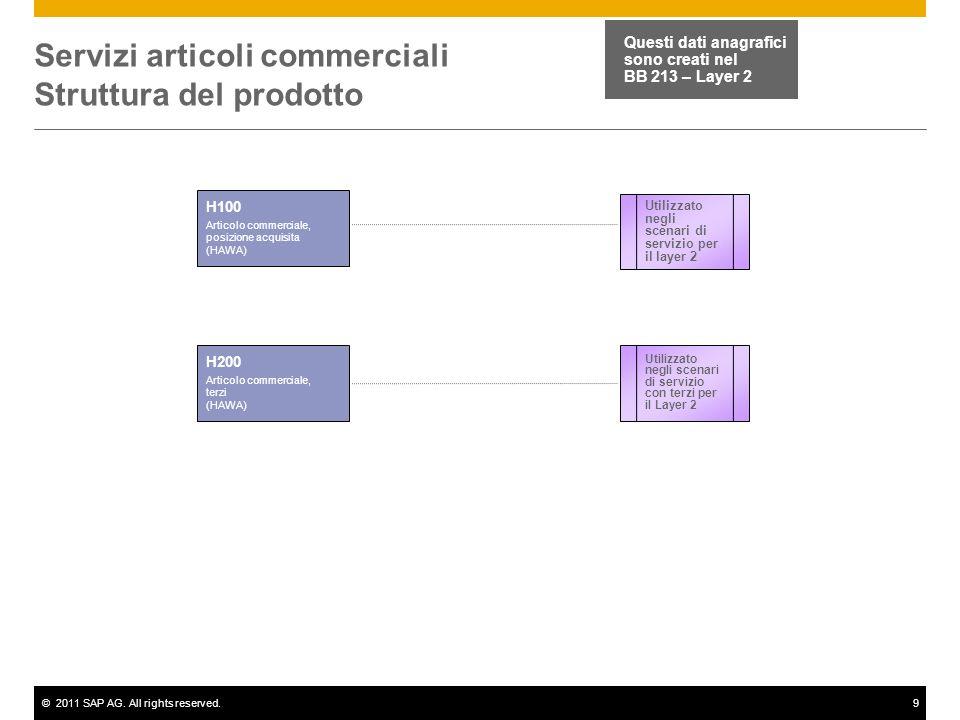 Servizi articoli commerciali Struttura del prodotto