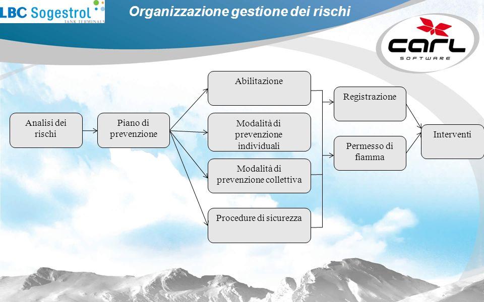 Organizzazione gestione dei rischi