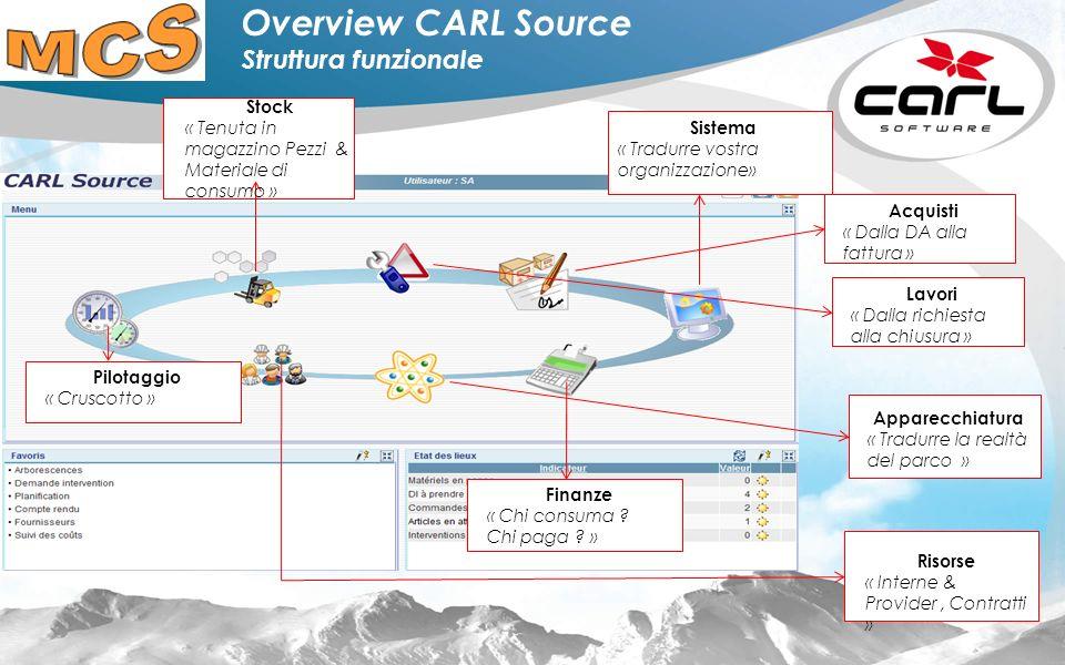 Overview CARL Source Struttura funzionale