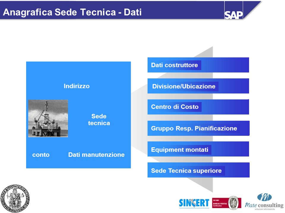 Anagrafica Sede Tecnica - Dati