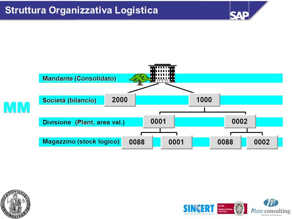 MM Struttura Organizzativa Logistica 2000 1000 0001 0002 0088 0001