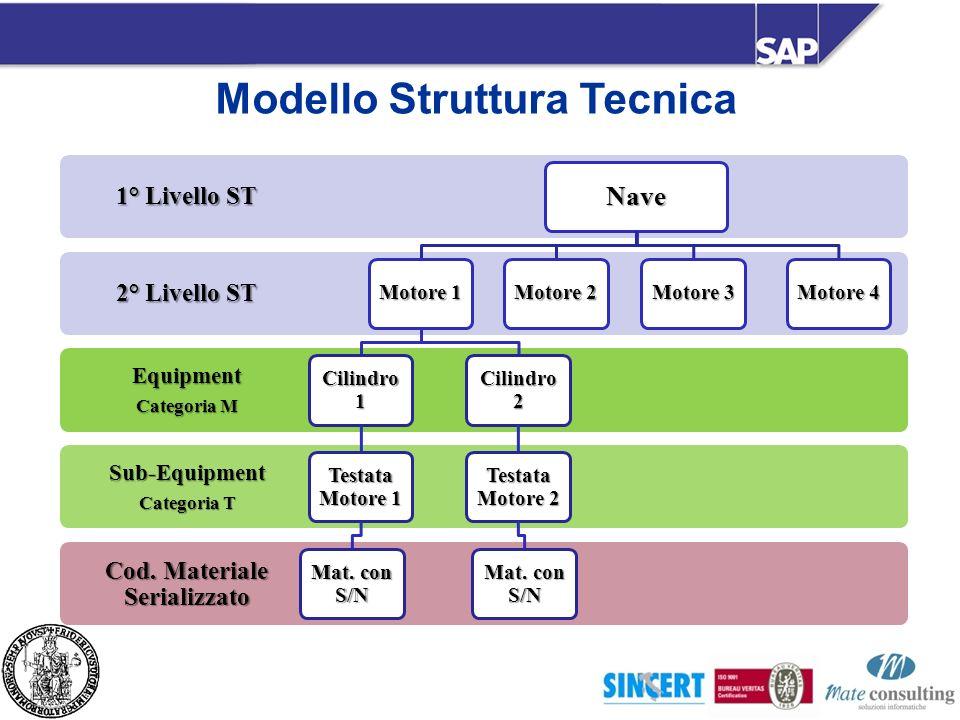 Modello Struttura Tecnica