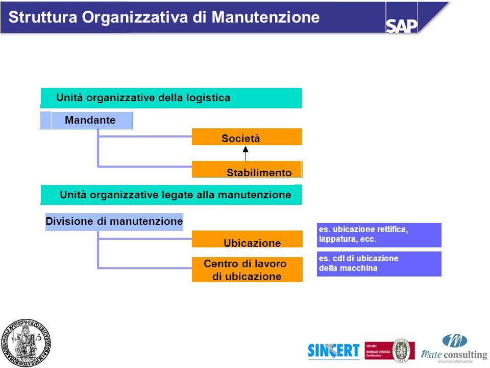 Struttura Organizzativa di Manutenzione