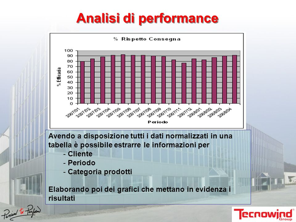 Analisi di performance