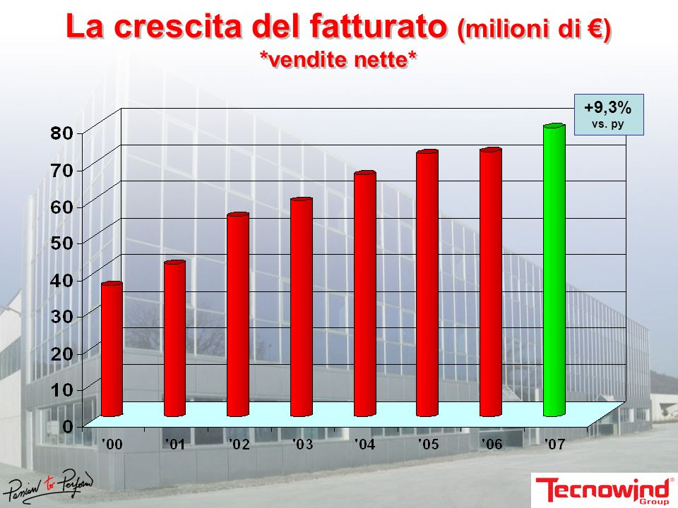 La crescita del fatturato (milioni di €) *vendite nette*