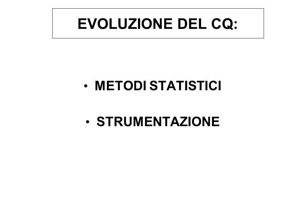 EVOLUZIONE DEL CQ: METODI STATISTICI STRUMENTAZIONE Par.1.2.5-slide 18