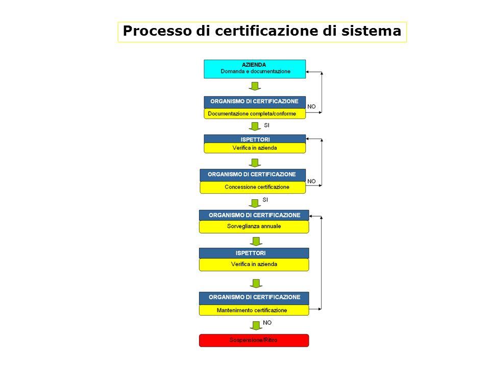 Processo di certificazione di sistema