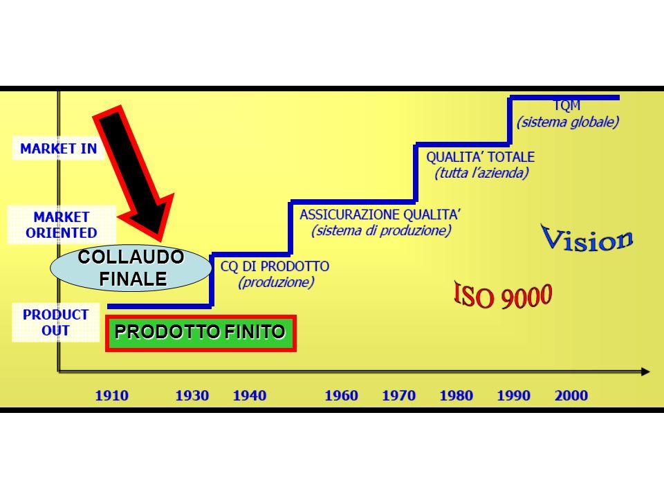 COLLAUDO FINALE PRODOTTO FINITO