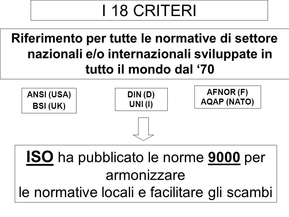 ISO ha pubblicato le norme 9000 per armonizzare