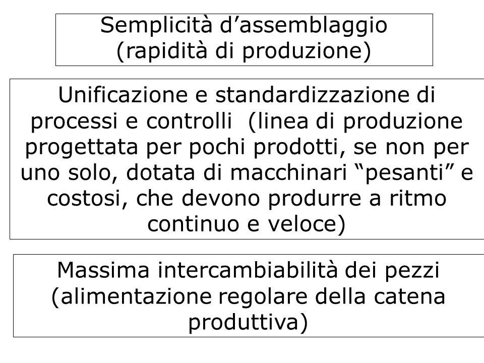 Semplicità d'assemblaggio (rapidità di produzione)