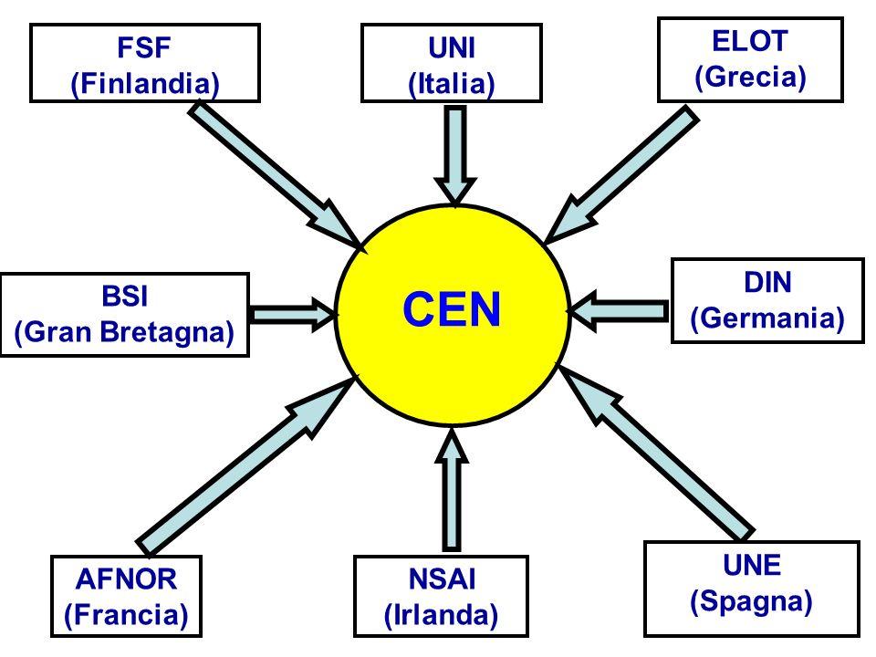 CEN ELOT (Grecia) FSF (Finlandia) UNI (Italia) DIN (Germania) BSI