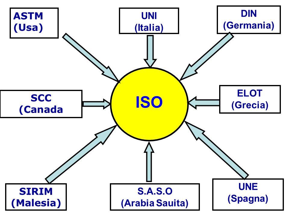 ISO DIN (Germania) ASTM (Usa) UNI (Italia) ELOT (Grecia) SCC (Canada
