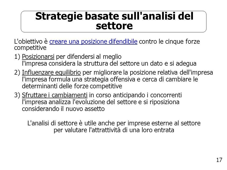 Strategie basate sull analisi del settore