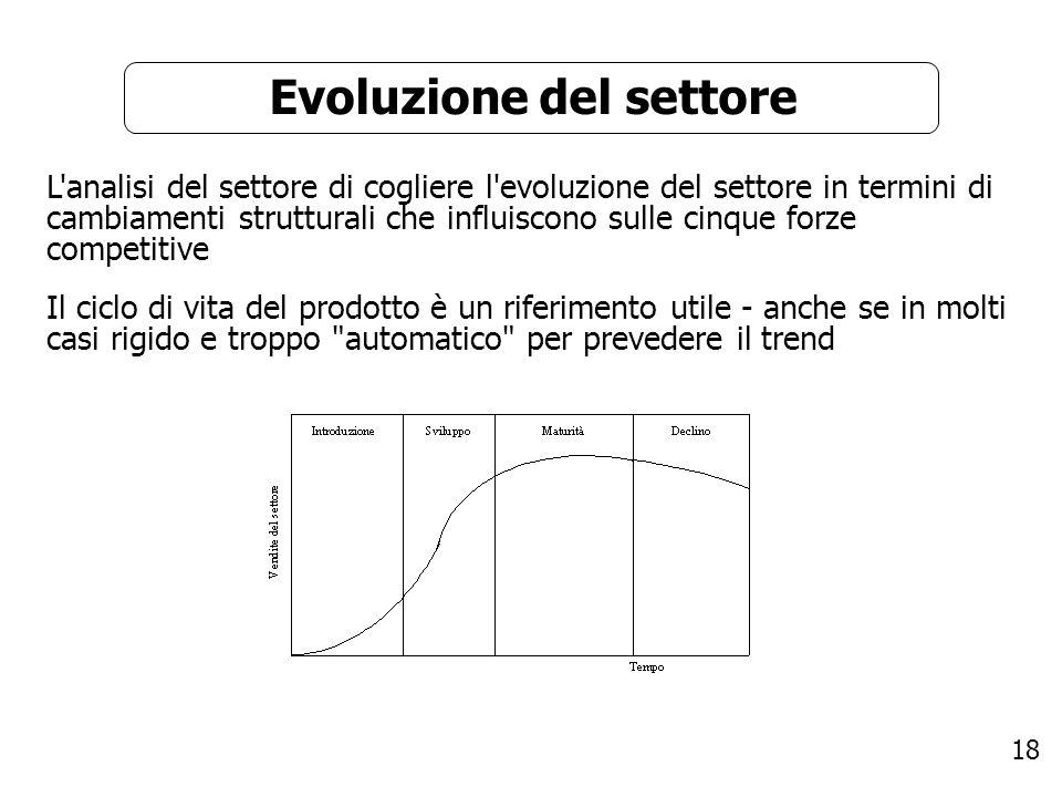 Evoluzione del settore