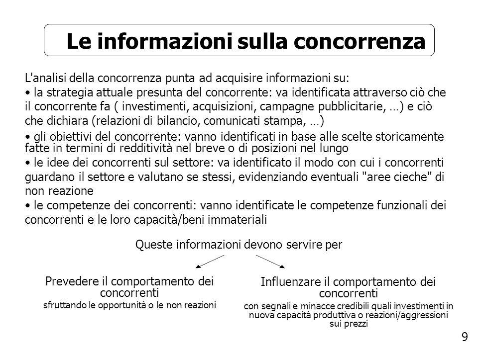 Le informazioni sulla concorrenza
