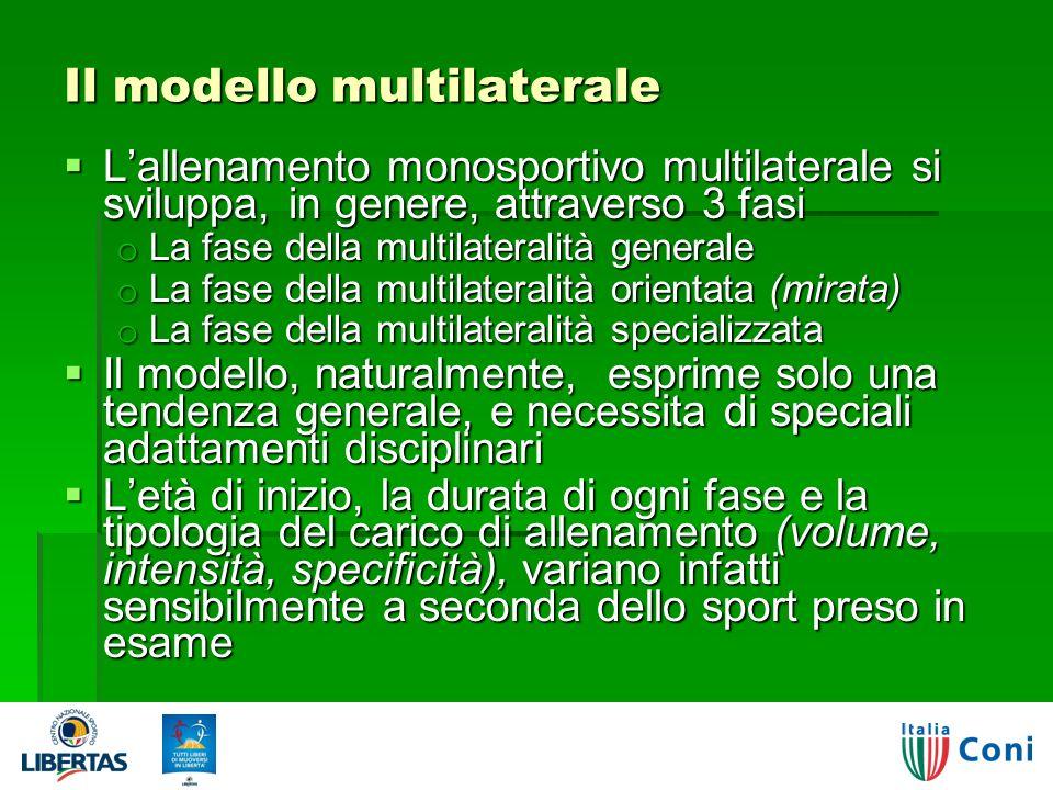 Il modello multilaterale