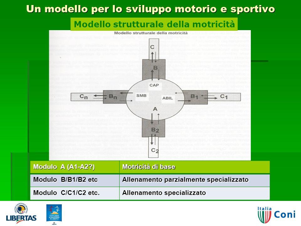 Un modello per lo sviluppo motorio e sportivo