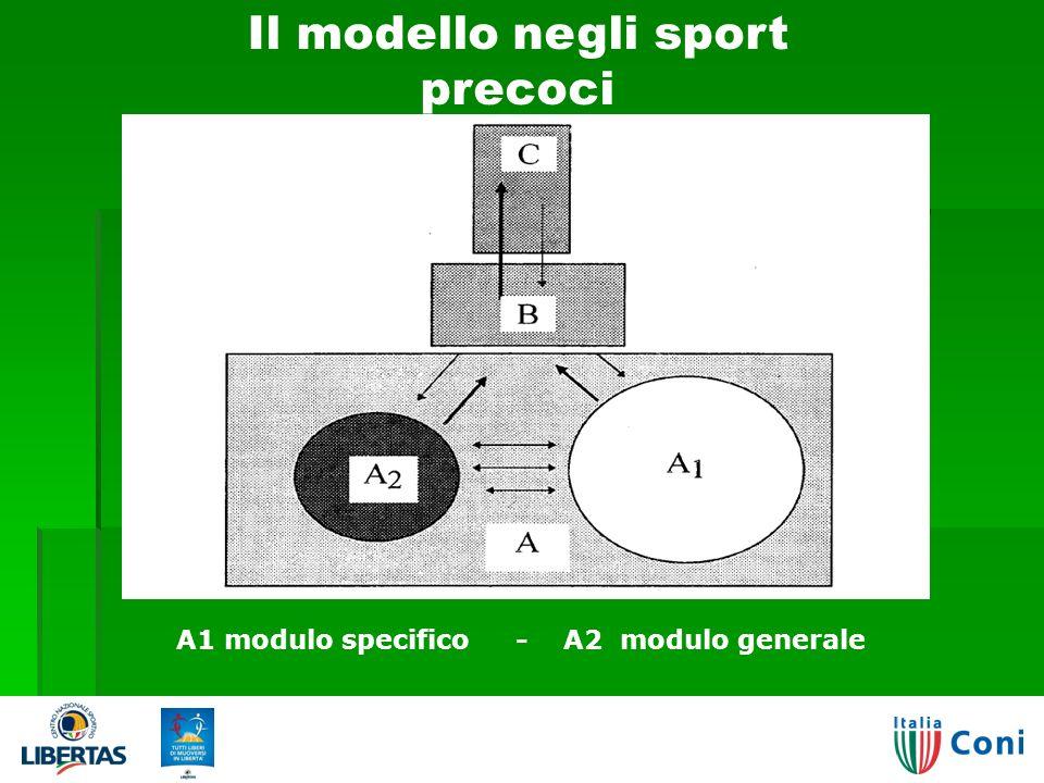 Il modello negli sport precoci