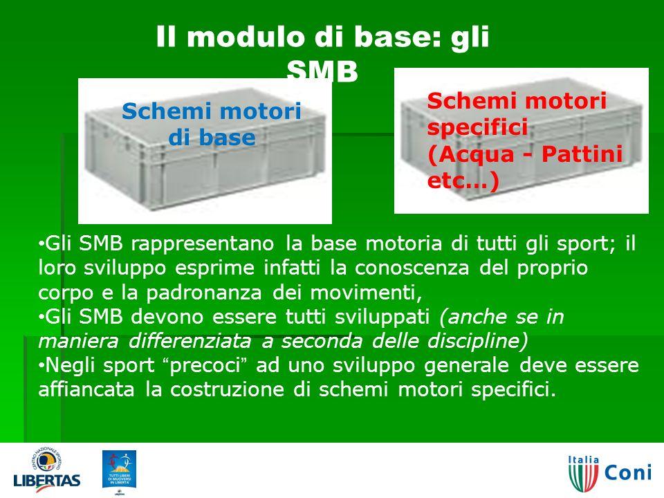Il modulo di base: gli SMB
