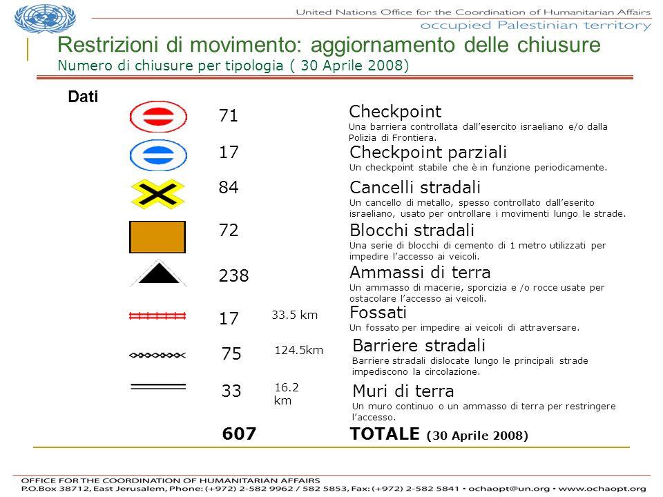 Restrizioni di movimento: aggiornamento delle chiusure Numero di chiusure per tipologia ( 30 Aprile 2008)