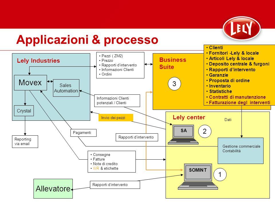 Applicazioni & processo