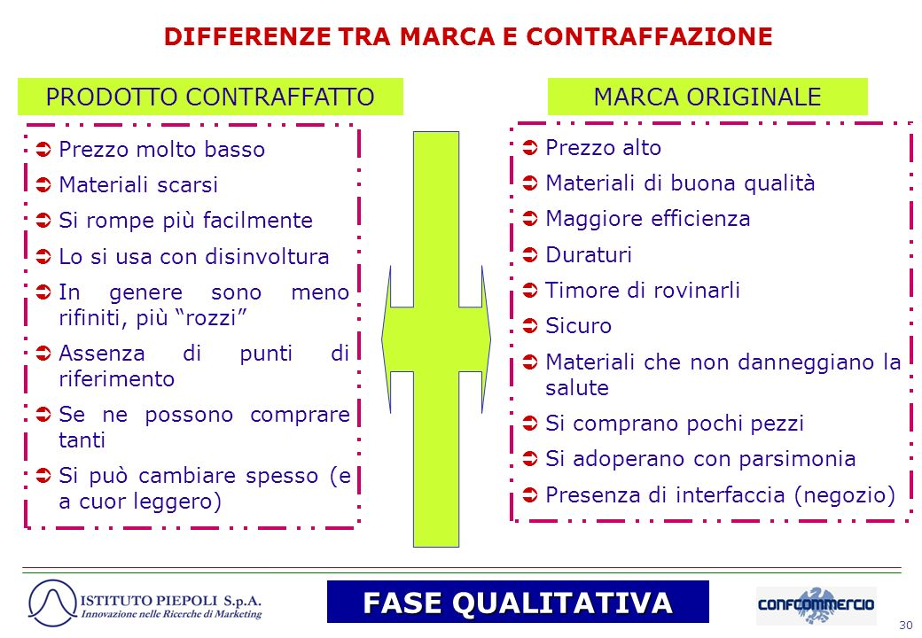 DIFFERENZE TRA MARCA E CONTRAFFAZIONE