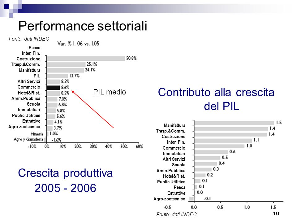 Performance settoriali