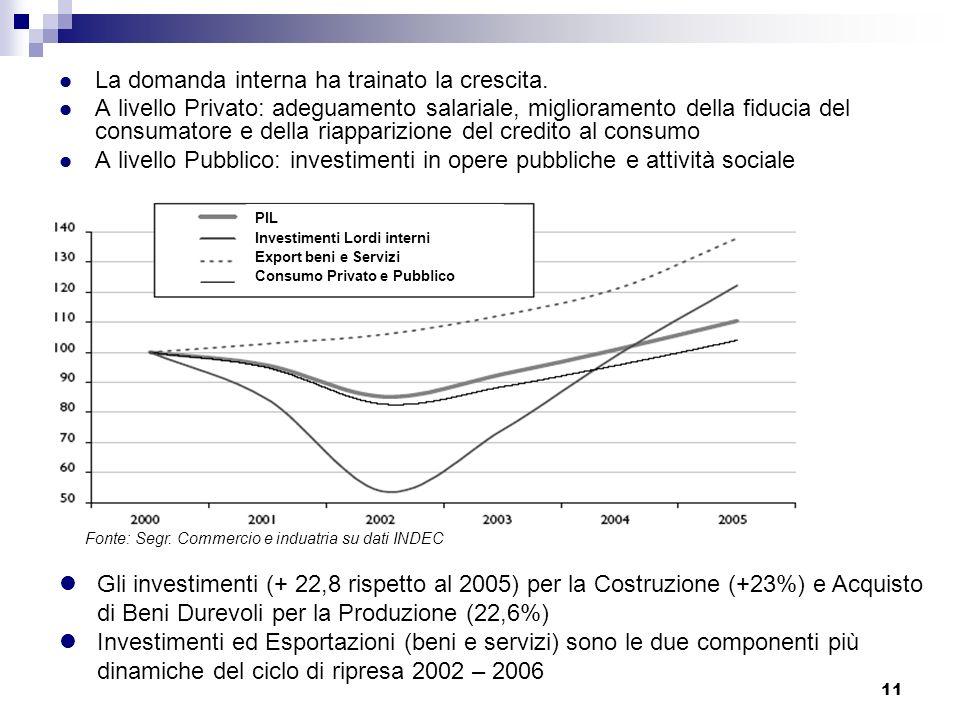 La domanda interna ha trainato la crescita.