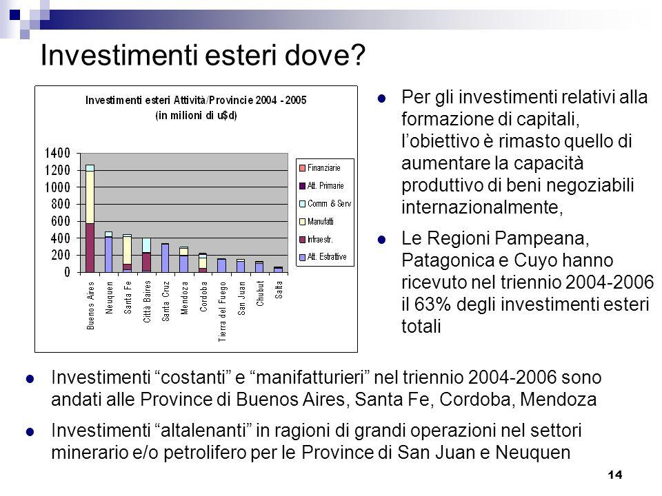 Investimenti esteri dove