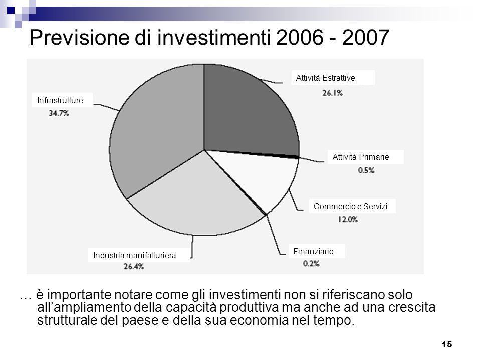 Previsione di investimenti 2006 - 2007
