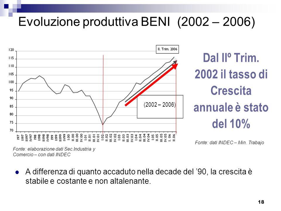 Evoluzione produttiva BENI (2002 – 2006)
