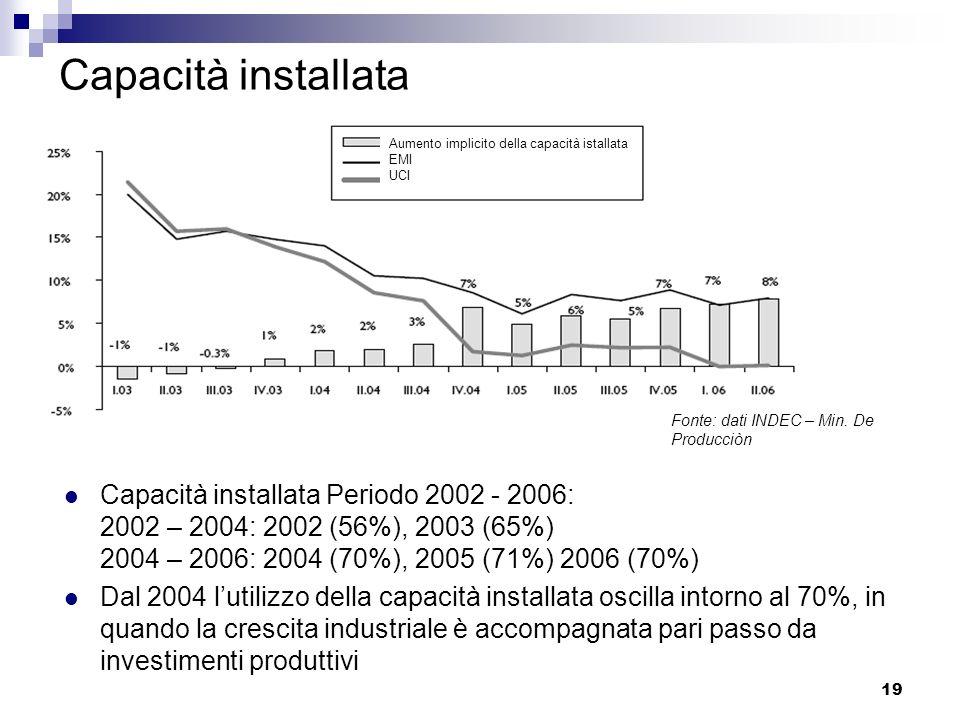 Capacità installata Aumento implicito della capacità istallata. EMI. UCI. Fonte: dati INDEC – Min. De Producciòn.
