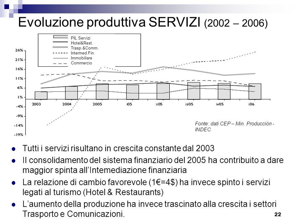 Evoluzione produttiva SERVIZI (2002 – 2006)