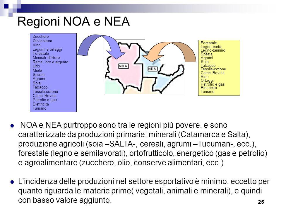 Regioni NOA e NEA Zucchero. Olivicoltura. Vino. Legumi e ortaggi. Forestale. Minerali di Boro.