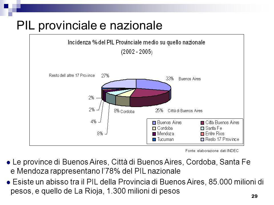 PIL provinciale e nazionale