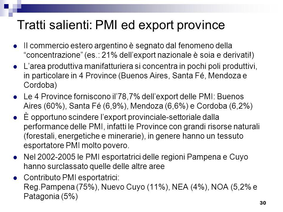 Tratti salienti: PMI ed export province