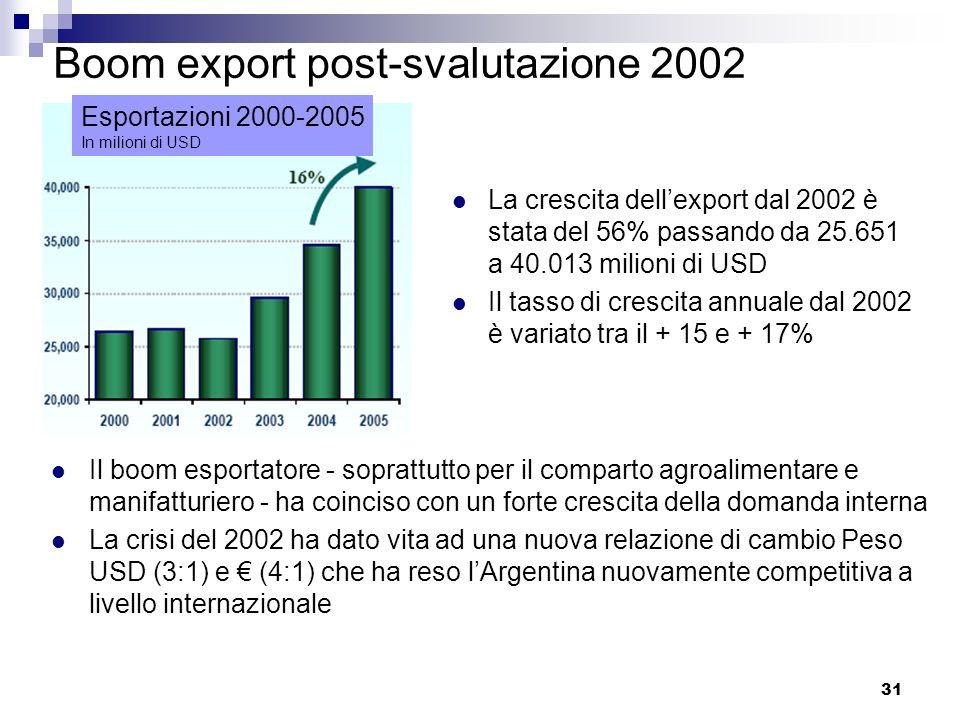 Boom export post-svalutazione 2002